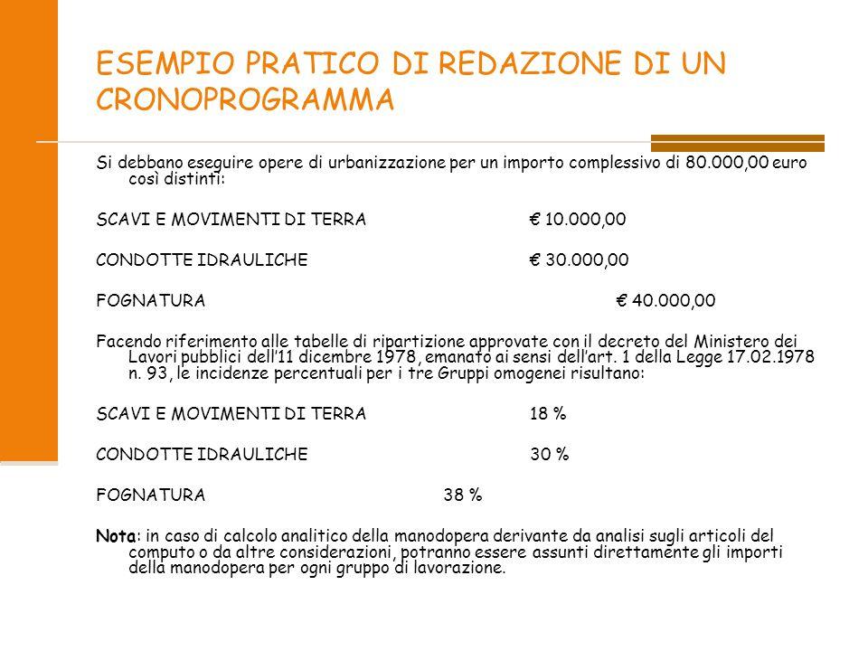 ESEMPIO PRATICO DI REDAZIONE DI UN CRONOPROGRAMMA Si debbano eseguire opere di urbanizzazione per un importo complessivo di 80.000,00 euro così distin