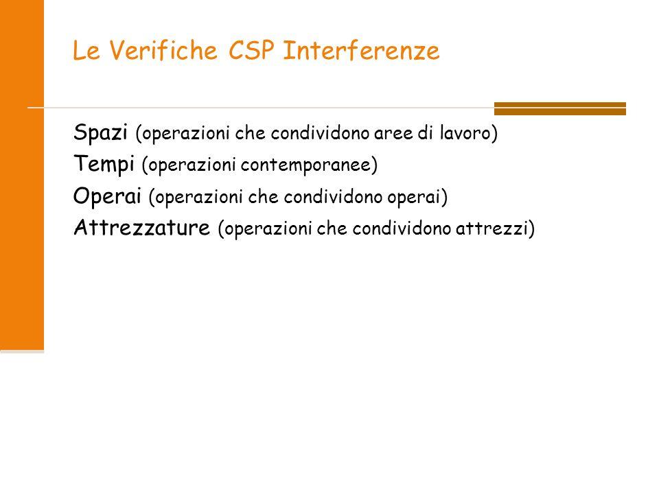 Le Verifiche CSP Interferenze Spazi (operazioni che condividono aree di lavoro) Tempi (operazioni contemporanee) Operai (operazioni che condividono operai) Attrezzature (operazioni che condividono attrezzi)