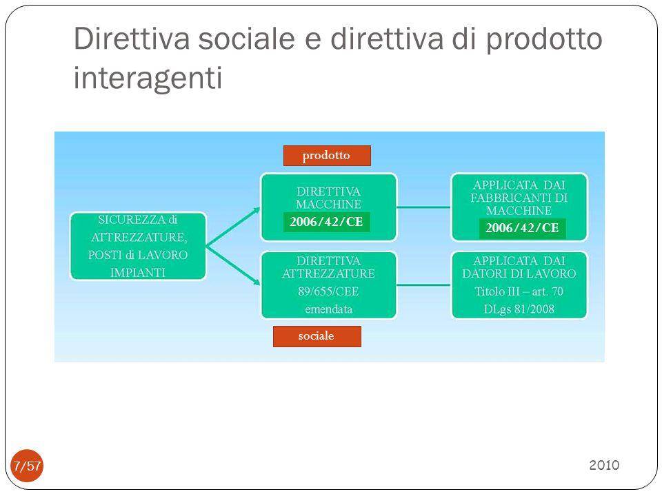 Direttiva sociale e direttiva di prodotto interagenti 2010 7/57 sociale 2006/42/CE prodotto