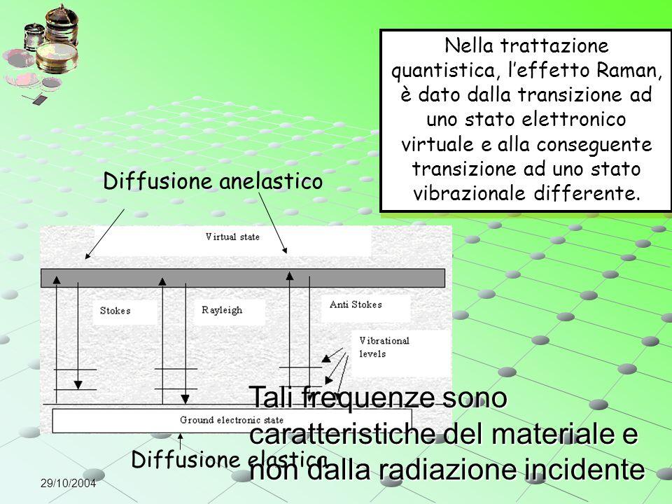29/10/2004 Diffusione elastica Diffusione anelastico Nella trattazione quantistica, l'effetto Raman, è dato dalla transizione ad uno stato elettronico