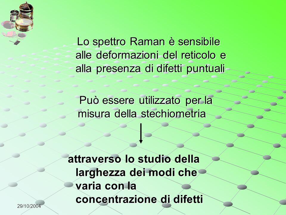 29/10/2004 Lo spettro Raman è sensibile alle deformazioni del reticolo e alla presenza di difetti puntuali Lo spettro Raman è sensibile alle deformazi