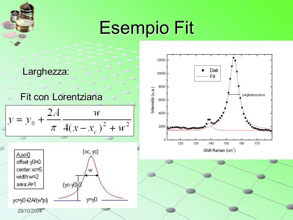 29/10/2004 Esempio Fit Larghezza: Fit con Lorentziana