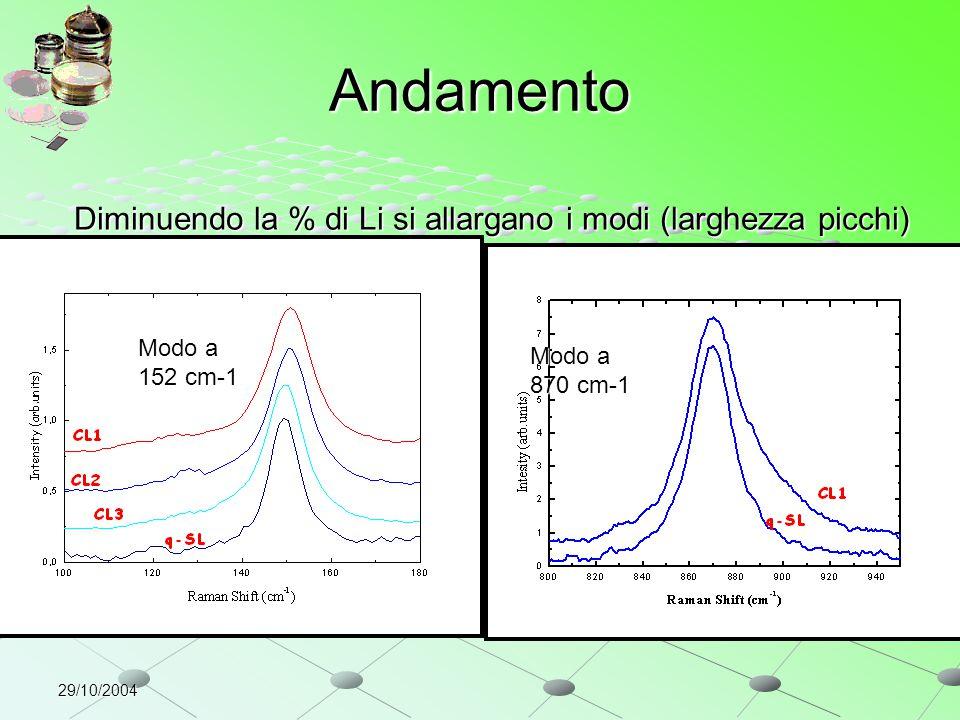 29/10/2004 Diminuendo la % di Li si allargano i modi (larghezza picchi) Andamento Modo a 152 cm-1 Modo a 870 cm-1