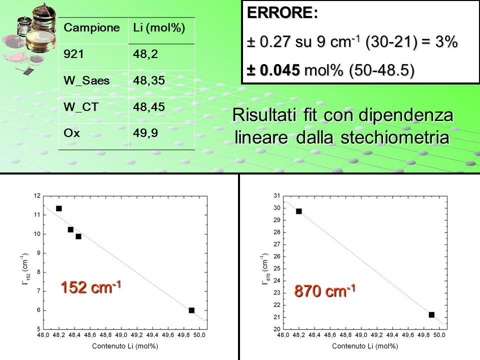29/10/2004 CampioneLi (mol%) 92148,2 W_Saes48,35 W_CT48,45 Ox49,9 Risultati fit con dipendenza lineare dalla stechiometria Risultati fit con dipendenz