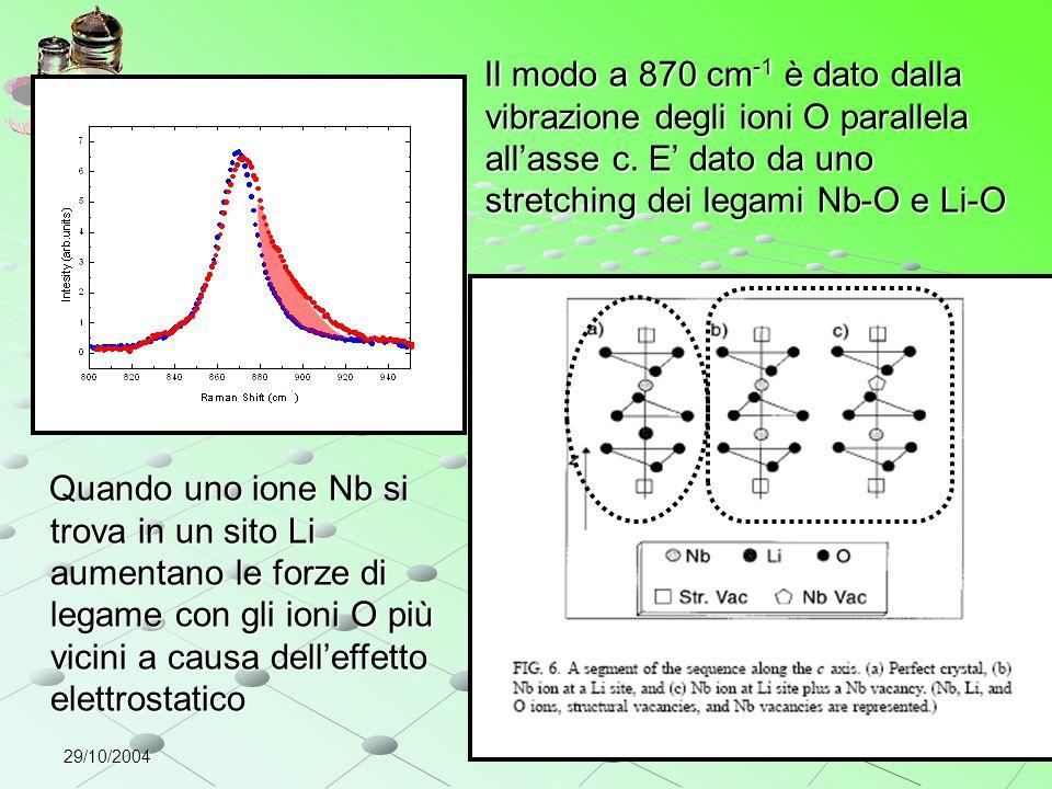 29/10/2004 Quando uno ione Nb si trova in un sito Li aumentano le forze di legame con gli ioni O più vicini a causa dell'effetto elettrostatico Quando