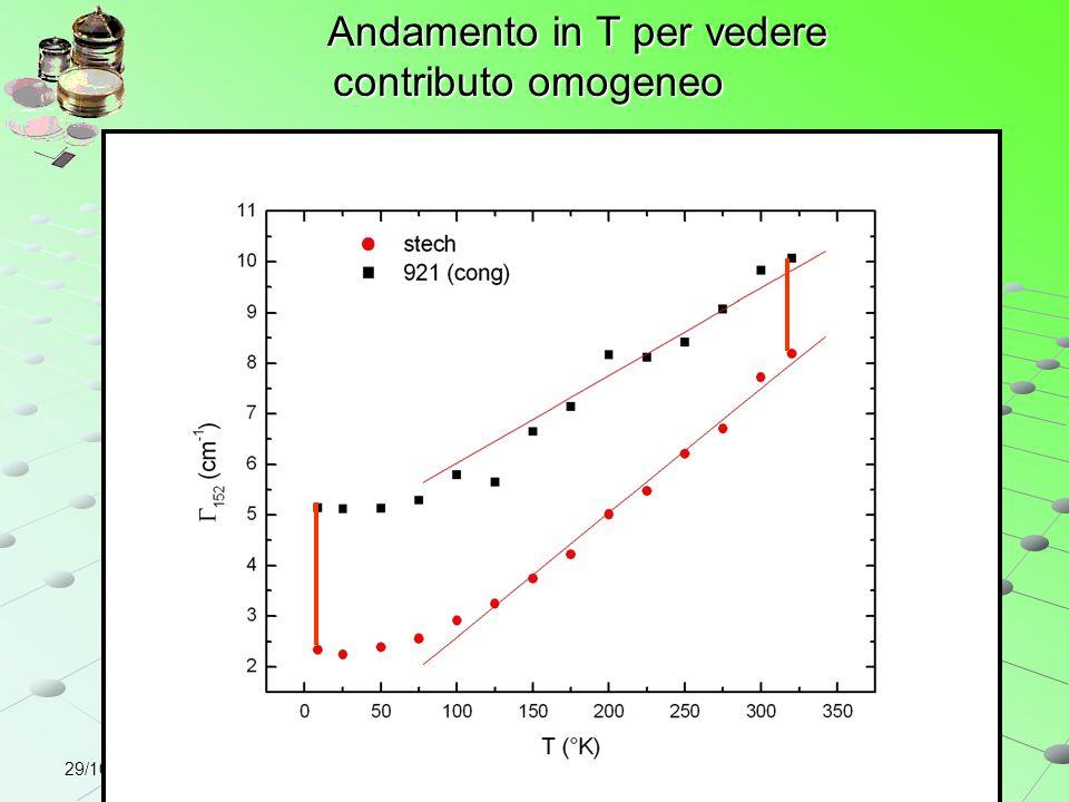 29/10/2004 Andamento in T per vedere contributo omogeneo Andamento in T per vedere contributo omogeneo