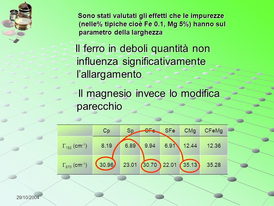 29/10/2004 CpSpCFeSFeCMgCFeMg  152 (cm -1 )8.196.899.946.9112.4412.36  870 (cm -1 )30.9623.0130.7022.0135.1335.28 Il ferro in deboli quantità non in