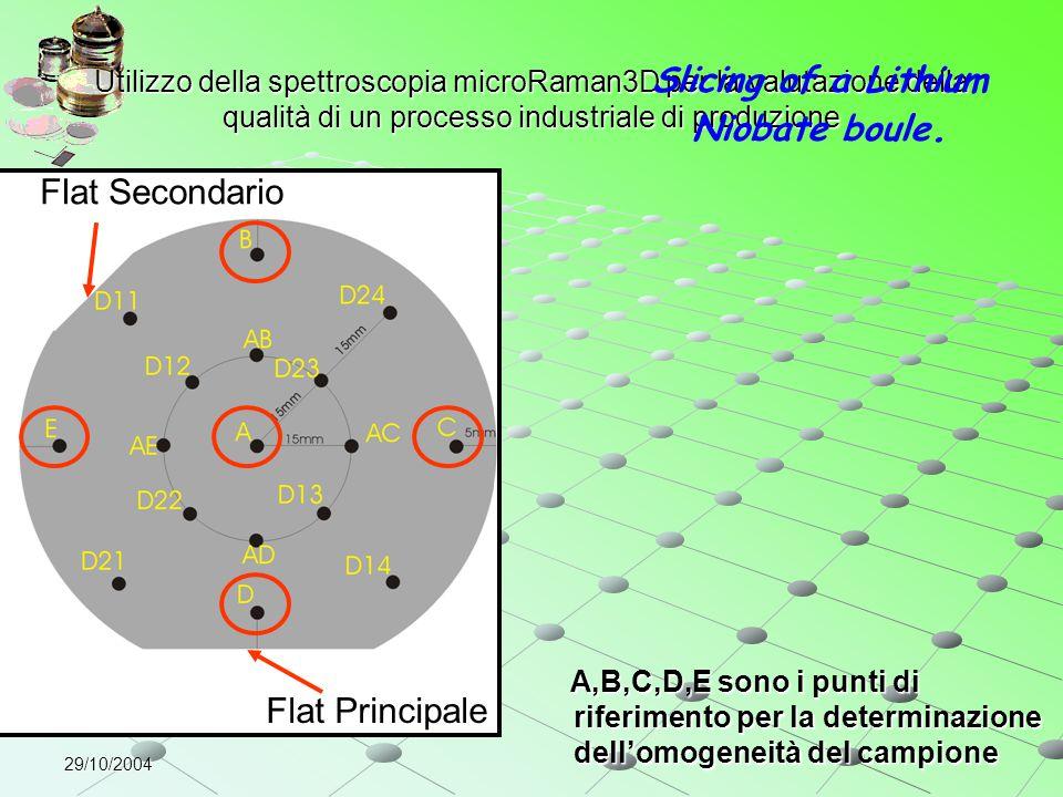 29/10/2004 Utilizzo della spettroscopia microRaman3D per la valutazione della qualità di un processo industriale di produzione Flat Principale Flat Se