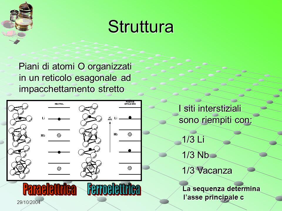 29/10/2004 Proprietà ottiche Il niobato di litio è un cristallo uniassico, l'asse ottico ha la stessa direzione dell'asse c Il niobato di litio è un cristallo uniassico, l'asse ottico ha la stessa direzione dell'asse c Non ha un centro di inversione Non ha un centro di inversione Effetti non lineari del 2° ordine Le proprietà ottiche sono determinate principalmente dall'ottaedro: Le proprietà ottiche sono determinate principalmente dall'ottaedro: Due indici di rifrazione Uniassico negativo