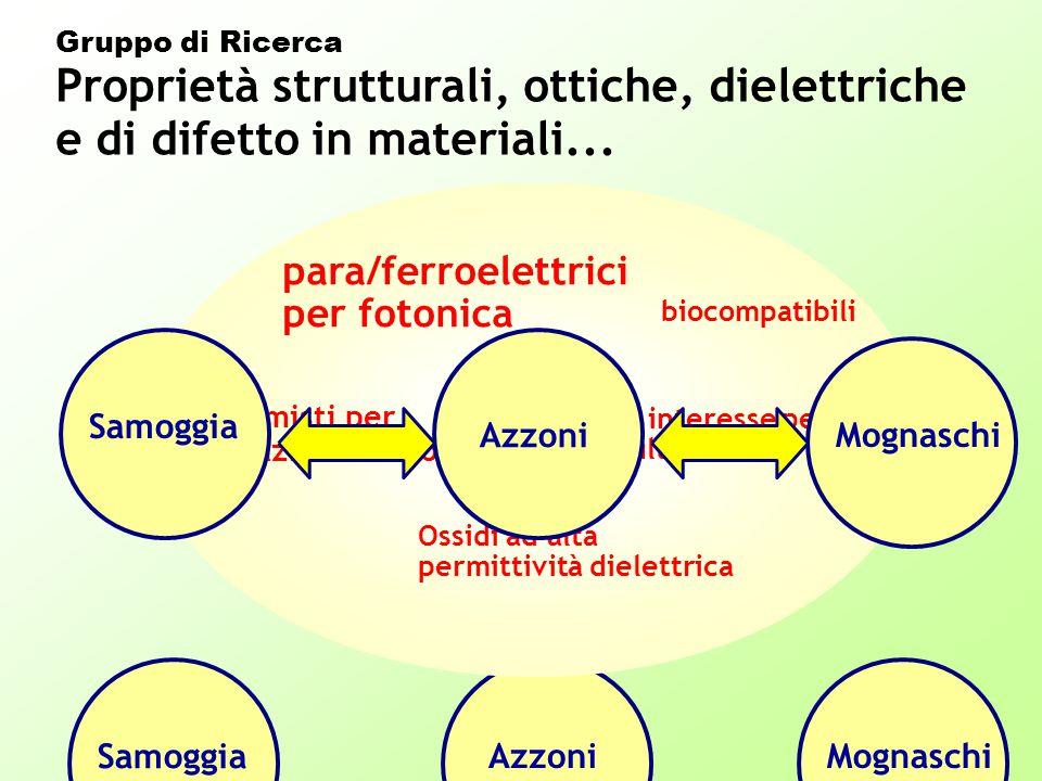 Gruppo di Ricerca Proprietà strutturali, ottiche, dielettriche e di difetto in materiali...