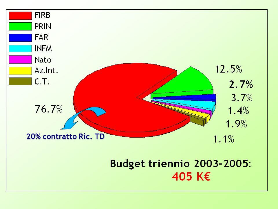 20% contratto Ric. TD