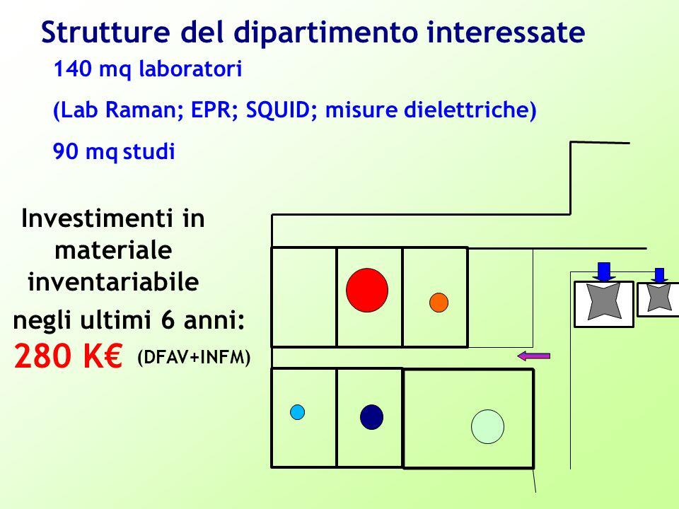 Investimenti in materiale inventariabile negli ultimi 6 anni: 280 K€ (DFAV+INFM) Strutture del dipartimento interessate 140 mq laboratori (Lab Raman; EPR; SQUID; misure dielettriche) 90 mq studi