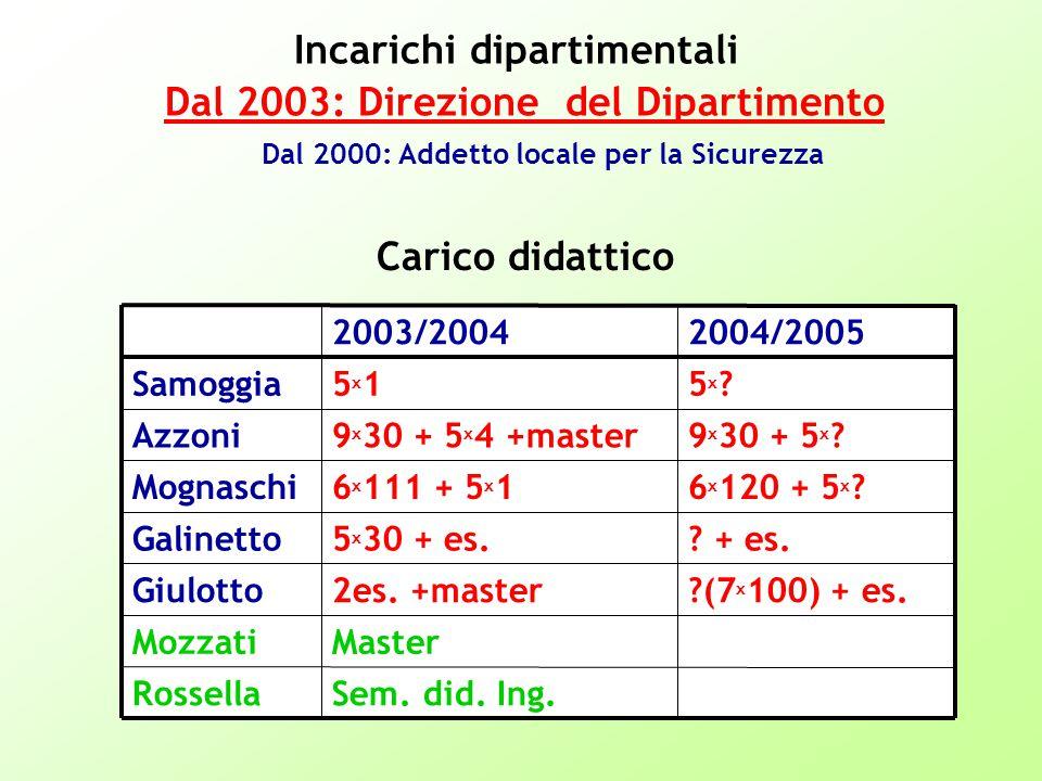 Sem. did. Ing.Rossella MasterMozzati (7 x 100) + es.2es.
