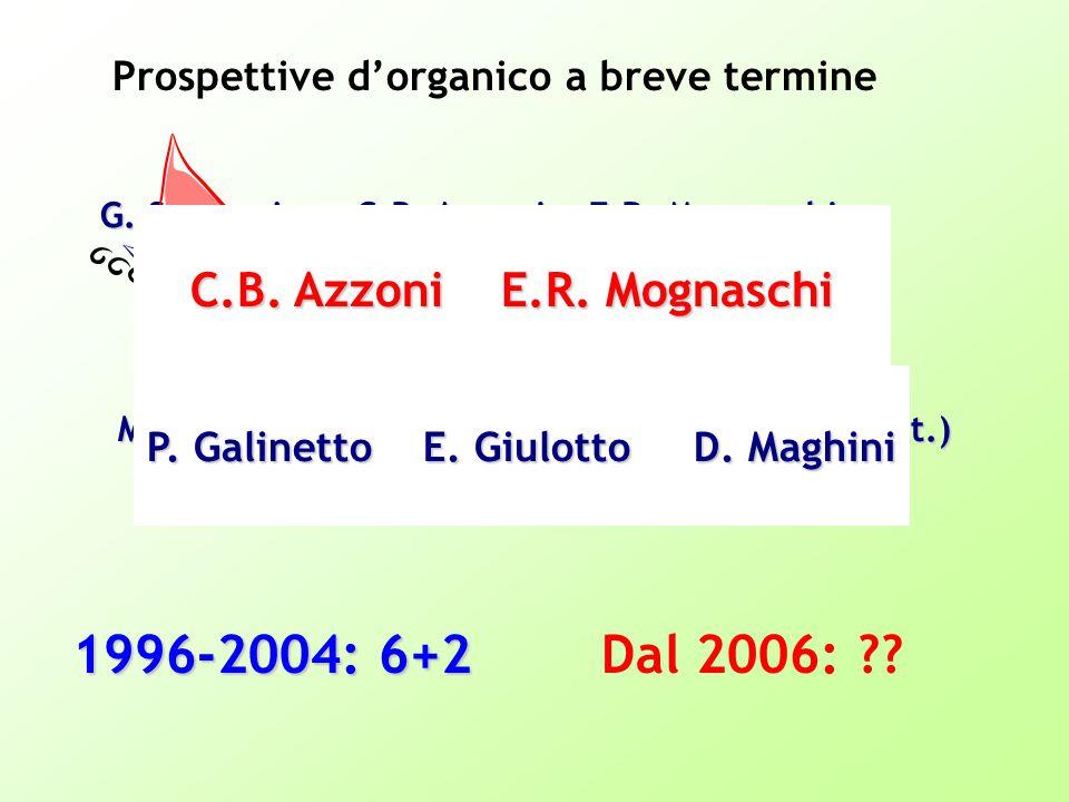 Prospettive d'organico a breve termine G. Samoggia C.B.
