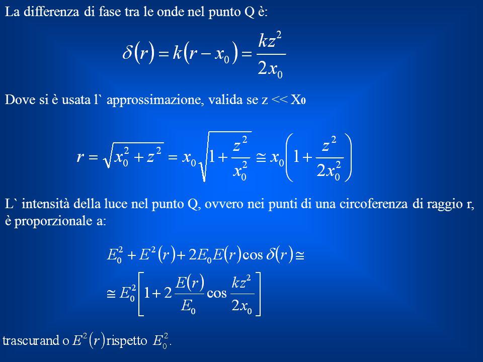 La differenza di fase tra le onde nel punto Q è: Dove si è usata l` approssimazione, valida se z << X 0 L` intensità della luce nel punto Q, ovvero ne