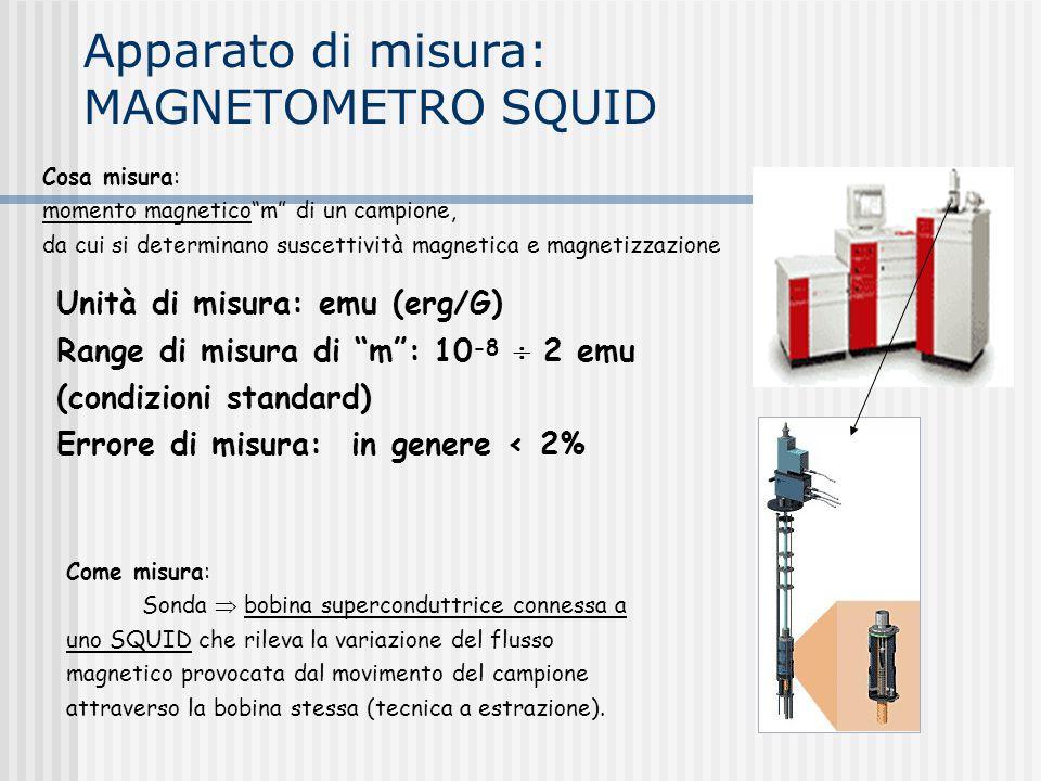 Apparato di misura: MAGNETOMETRO SQUID Cosa misura: momento magnetico m di un campione, da cui si determinano suscettività magnetica e magnetizzazione Unità di misura: emu (erg/G) Range di misura di m : 10 -8  2 emu (condizioni standard) Errore di misura: in genere < 2% Come misura: Sonda  bobina superconduttrice connessa a uno SQUID che rileva la variazione del flusso magnetico provocata dal movimento del campione attraverso la bobina stessa (tecnica a estrazione).