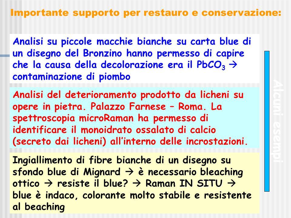 Importante supporto per restauro e conservazione: Analisi su piccole macchie bianche su carta blue di un disegno del Bronzino hanno permesso di capire che la causa della decolorazione era il PbCO 3  contaminazione di piombo Analisi del deterioramento prodotto da licheni su opere in pietra.