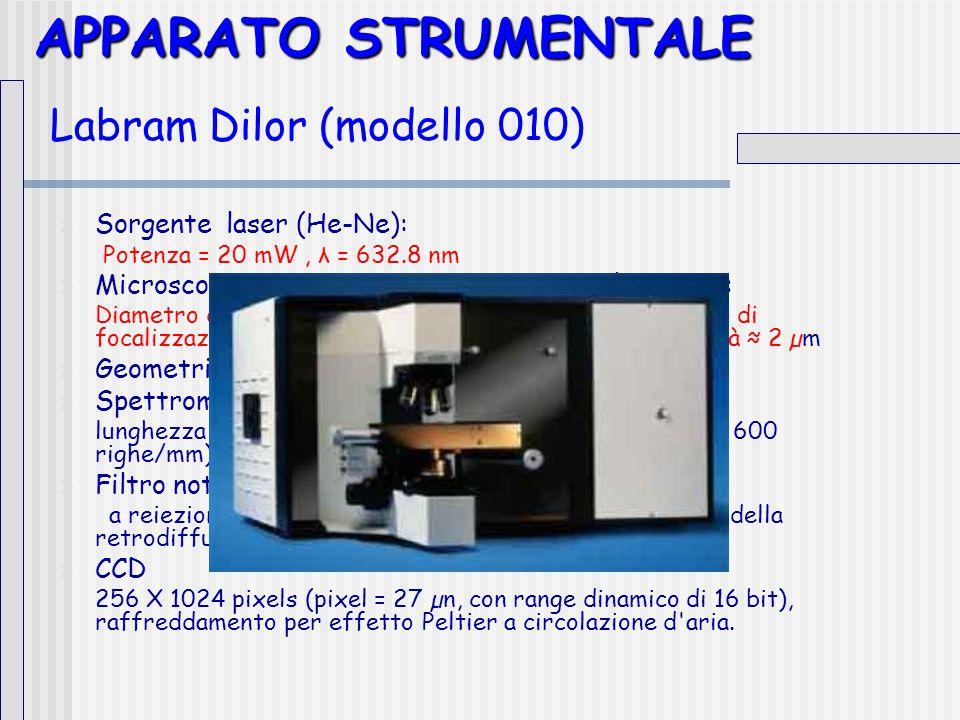 APPARATO STRUMENTALE APPARATO STRUMENTALE Labram Dilor (modello 010)  Sorgente laser (He-Ne): Potenza = 20 mW, λ = 632.8 nm  Microscopio meccanicamente integrato nel sistema: Diametro dello spot 10 µm ÷ 1 µm al variare dell obiettivo di focalizzazione (10X, 50X, 100X), risoluzione in profondità ≈ 2 µm  Geometria in configurazione backscattering.