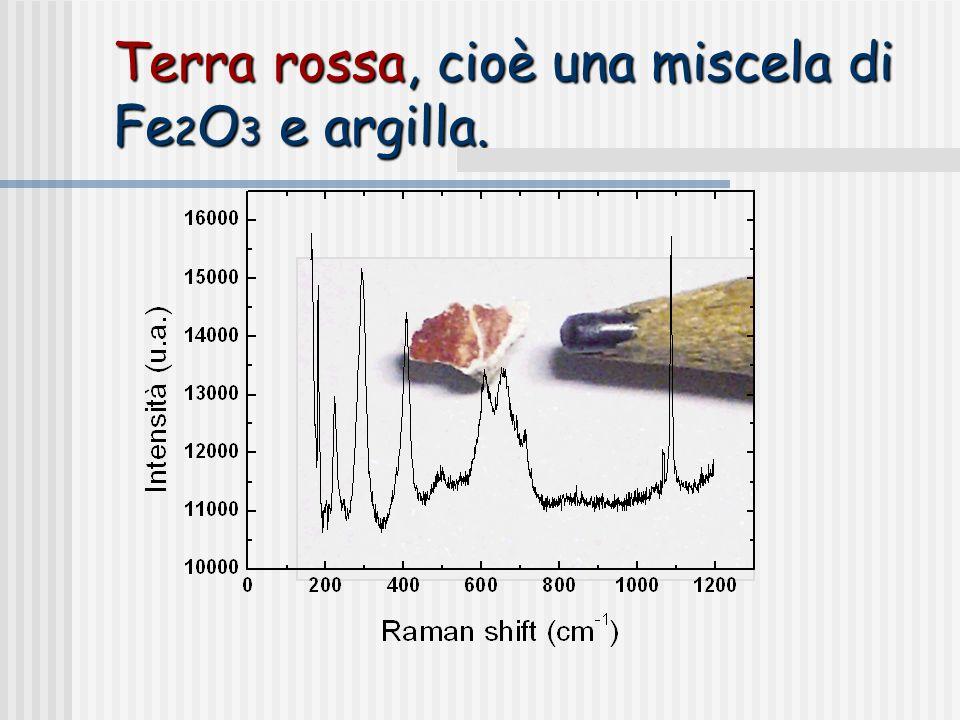 Terra rossa, cioè una miscela di Fe 2 O 3 e argilla.