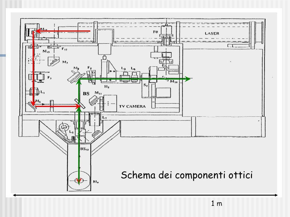 Schema dei componenti ottici 1 m