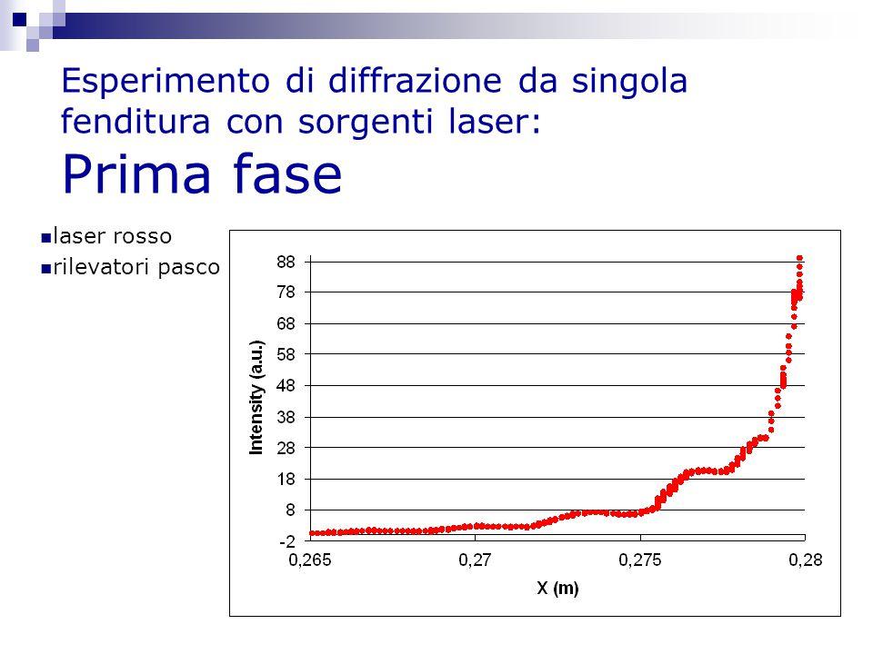 Esperimento di diffrazione da singola fenditura con sorgenti laser: Prima fase laser rosso rilevatori pasco