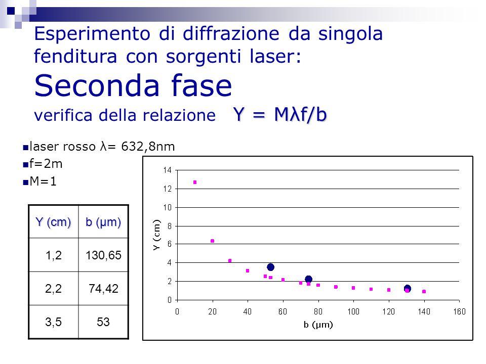 Y = Mλf/b Esperimento di diffrazione da singola fenditura con sorgenti laser: Seconda fase verifica della relazione Y = Mλf/b laser rosso λ= 632,8nm f
