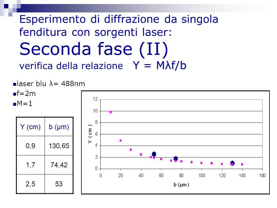 Y = Mλf/b Esperimento di diffrazione da singola fenditura con sorgenti laser: Seconda fase (II) verifica della relazione Y = Mλf/b laser blu λ= 488nm