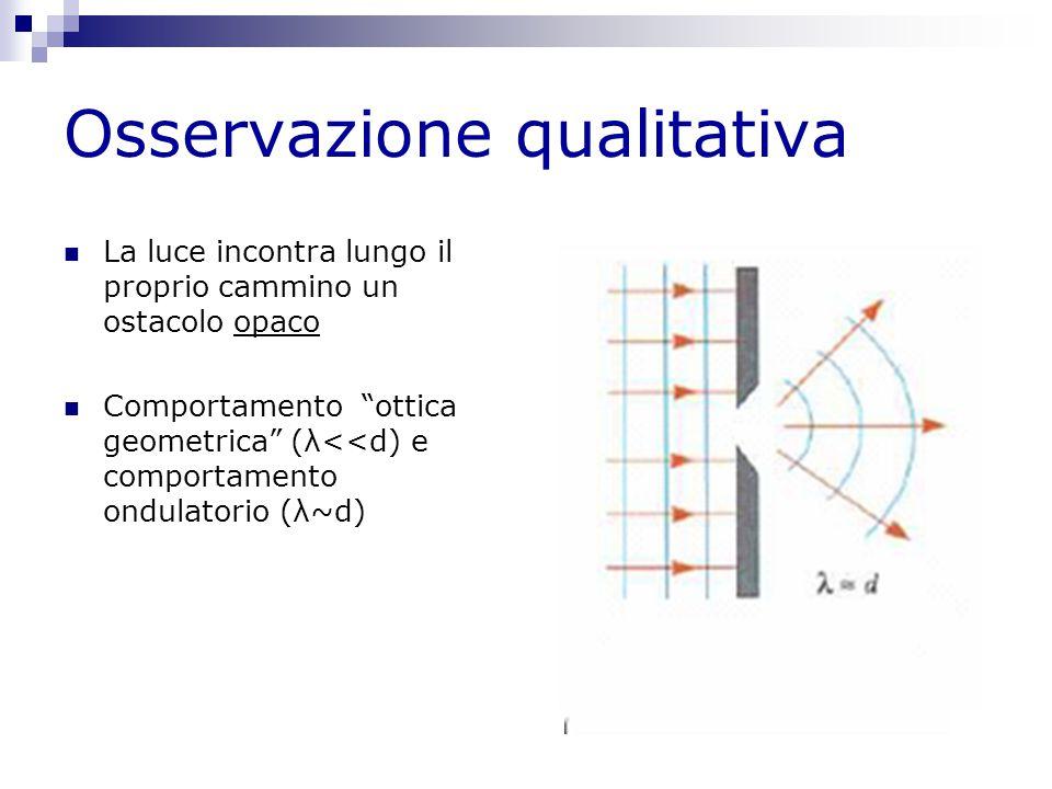 """Osservazione qualitativa La luce incontra lungo il proprio cammino un ostacolo opaco Comportamento """"ottica geometrica"""" (λ<<d) e comportamento ondulato"""