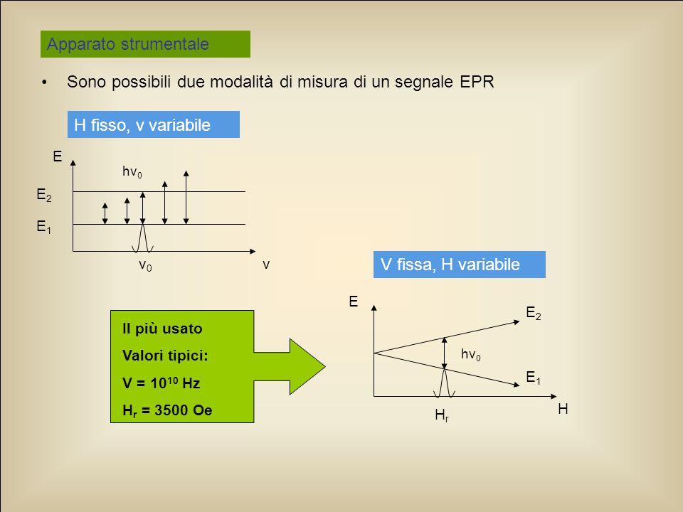 Applicazione ai beni culturali … mentre l'ingiallimento dei fogli è causato dalla formazione di radicali liberi, anche questi paramagnetici e quindi studiabile con tecniche EPR.