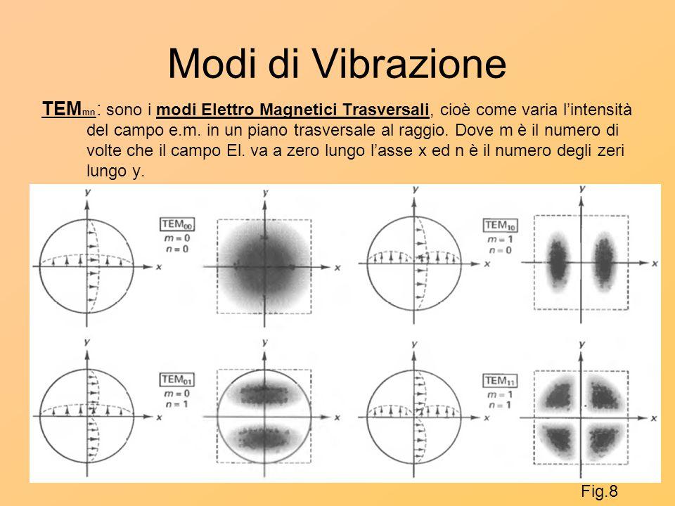 Modi di Vibrazione TEM mn : sono i modi Elettro Magnetici Trasversali, cioè come varia l'intensità del campo e.m. in un piano trasversale al raggio. D