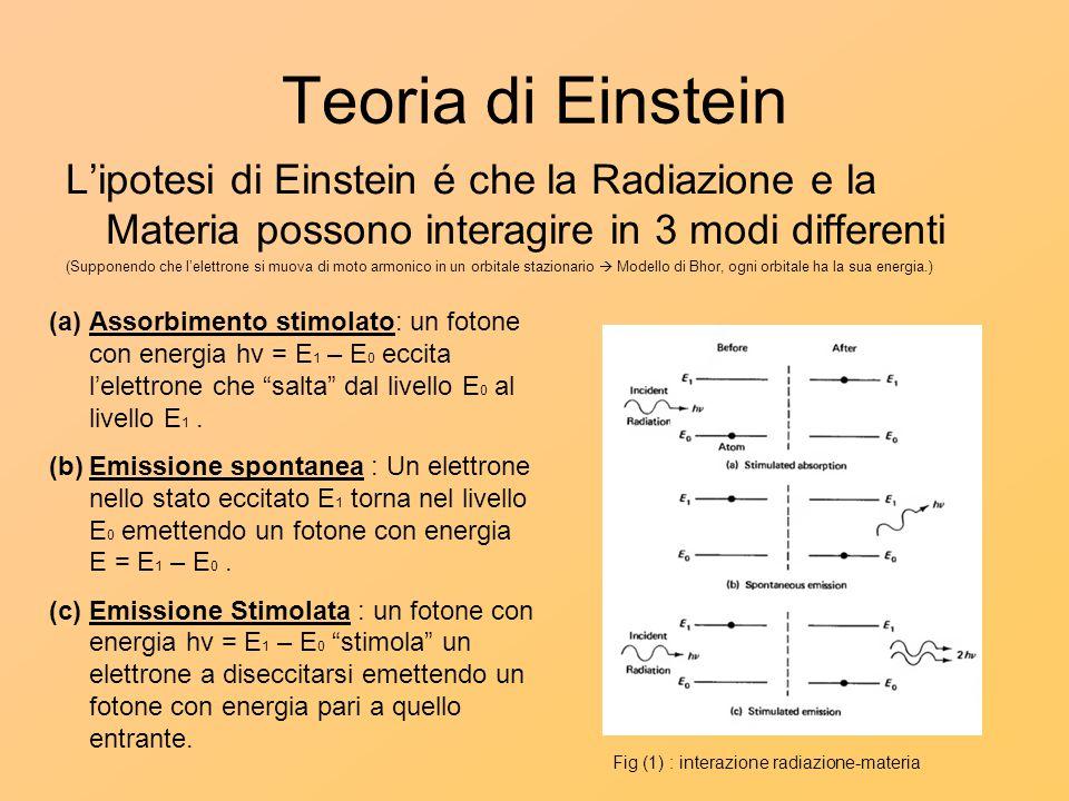 Teoria di Einstein L'ipotesi di Einstein é che la Radiazione e la Materia possono interagire in 3 modi differenti (Supponendo che l'elettrone si muova