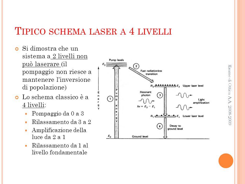 T IPICO SCHEMA LASER A 4 LIVELLI Esame di Ottica A.A. 2008-2009 Si dimostra che un sistema a 2 livelli non può laserare (il pompaggio non riesce a man