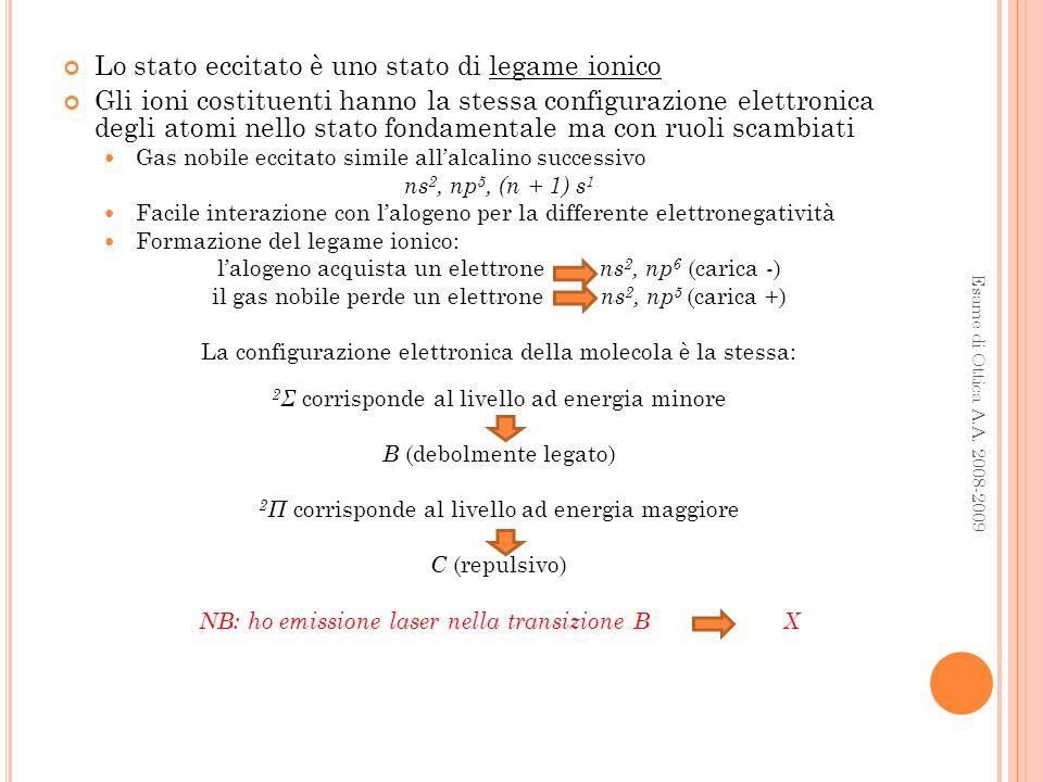 Lo stato eccitato è uno stato di legame ionico Gli ioni costituenti hanno la stessa configurazione elettronica degli atomi nello stato fondamentale ma