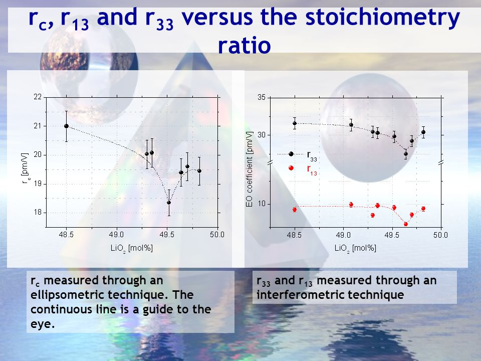 Comparison of the EO results The r c coefficients measured through the ellipsometric technique are compared to the ones calculated from the relation r c =r 33 -(n o /n e ) 3 r 13 The value of r 33 and r 13 were measured through the interferometric technique and the ordinary and extraordinary refractive indices as a function of the composition were taken as in U.