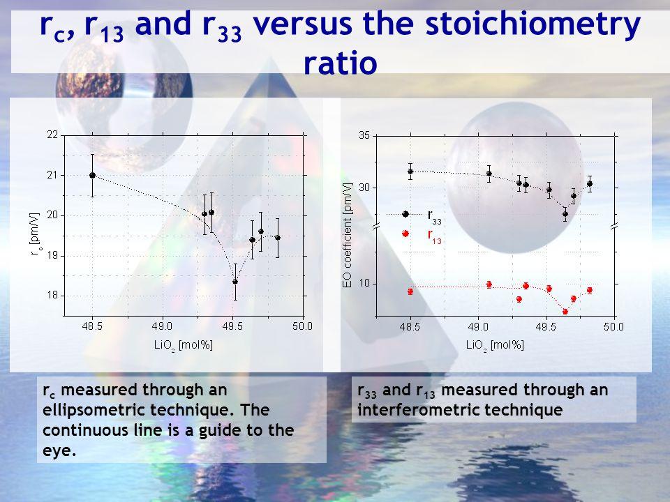 Problemi Accidentali: - Rivelatore CCD microRaman - Diodi Laser per ft-laser - Allagamento lab DFAV Strutturali: -Tempo per ricerca .