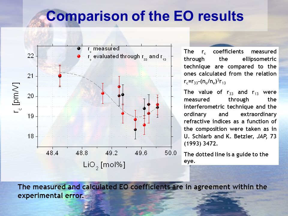 Er doped LN crystals from uniPD 0.3 % z-cut d=1.16mm (spacing between electrodes) l= 2.72mm (propagation length) 0.5 % z-cut d=1.18mm l= 3.50mm r in pm/V ± 5%, =633nm; * Commercial sample Er% r T 13 r T 33 r T c = r T 33 -(n o /n e ) 3 r T 13 0.0*319.521 0.3237.010 0.5288.419