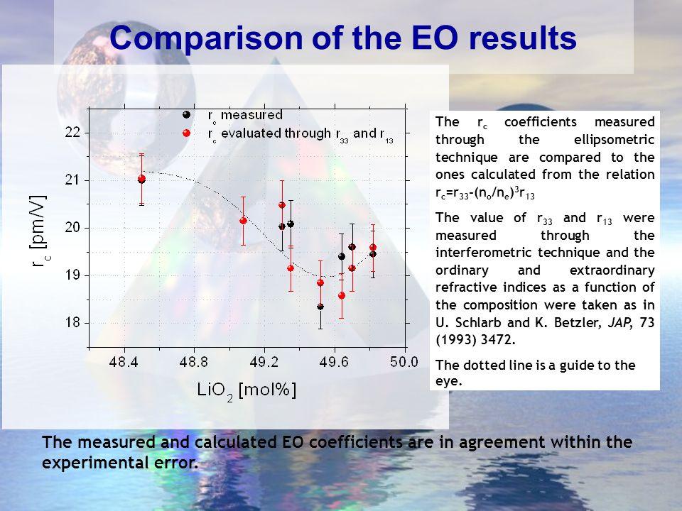 Esperimenti di femtoscrittura (oscillatore Ti:Zaffiro: 25 nJ-  130 fs-82 MHz) Sistema laser 2: alta energia e più bassa frequenza di ripetizione (Ti: Zaffiro amplificato:1 mJ-  130 fs-1 kHz) Sistema laser 1: bassa energia e alta frequenza di ripetizione Campioni: substrati di Niobato di Litio commerciali Carattrerizzazione: microscopia ottica in situ, microscopia ottica e Raman a posteriori  t = 12 ns  t = 1ms Lunghezza d'onda 810nm