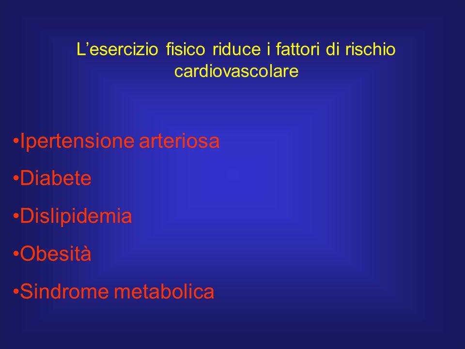 L'esercizio fisico riduce i fattori di rischio cardiovascolare Ipertensione arteriosa Diabete Dislipidemia Obesità Sindrome metabolica