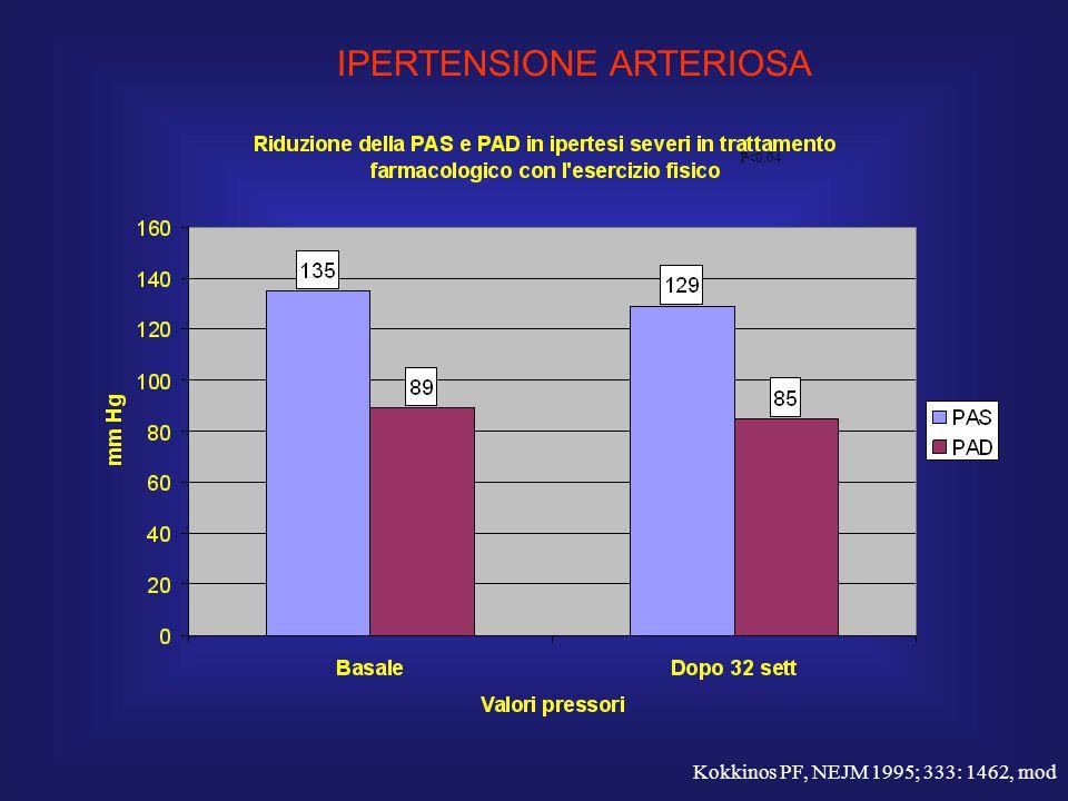 Kokkinos PF, NEJM 1995; 333: 1462, mod P<0.04 IPERTENSIONE ARTERIOSA