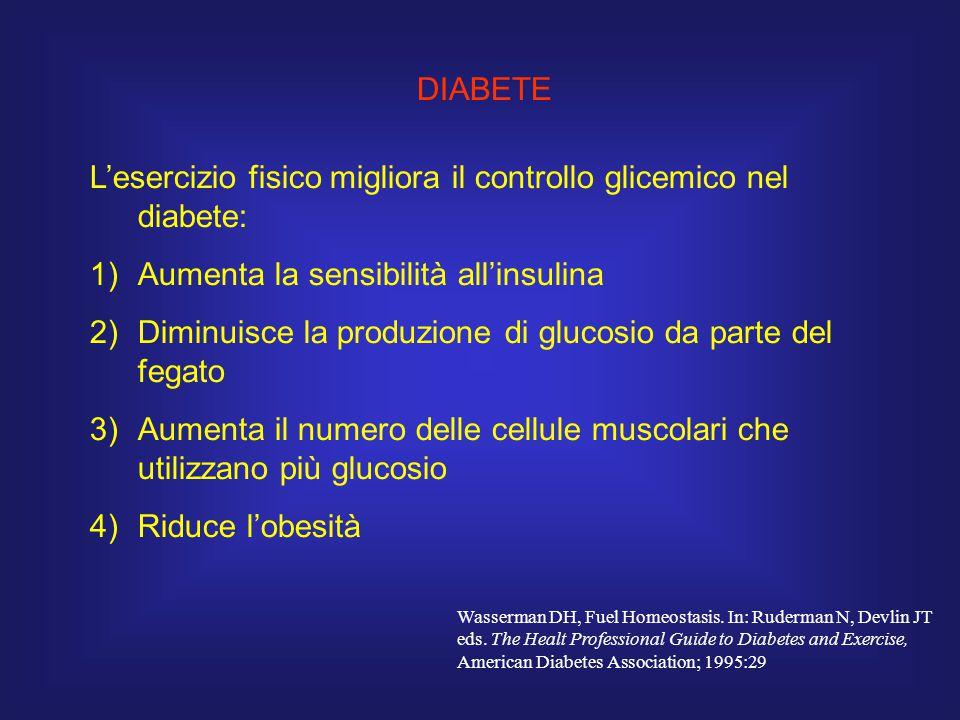 L'esercizio fisico migliora il controllo glicemico nel diabete: 1)Aumenta la sensibilità all'insulina 2)Diminuisce la produzione di glucosio da parte