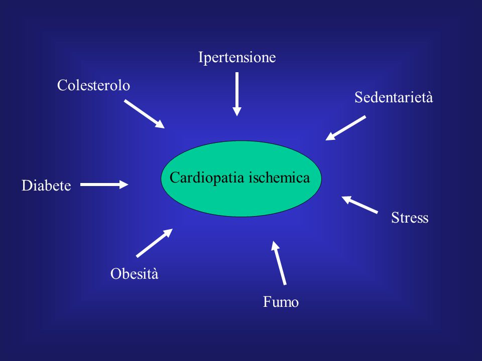 Cardiopatia ischemica Colesterolo Ipertensione Sedentarietà Diabete Obesità Fumo Stress