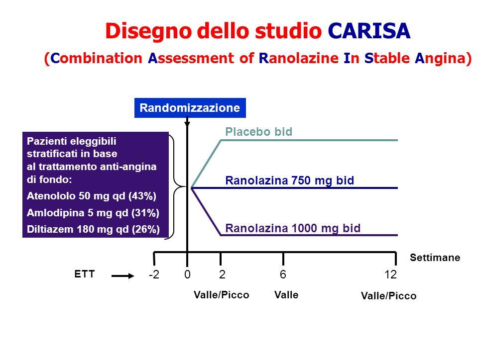 ETT Settimane Placebo bid Ranolazina 750 mg bid Ranolazina 1000 mg bid 2 6 12-20 Randomizzazione Pazienti eleggibili stratificati in base al trattamen