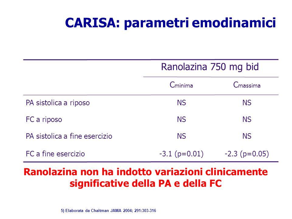 Ranolazina 750 mg bid C minima C massima PA sistolica a riposoNS FC a riposoNS PA sistolica a fine esercizioNS FC a fine esercizio-3.1 (p=0.01)-2.3 (p