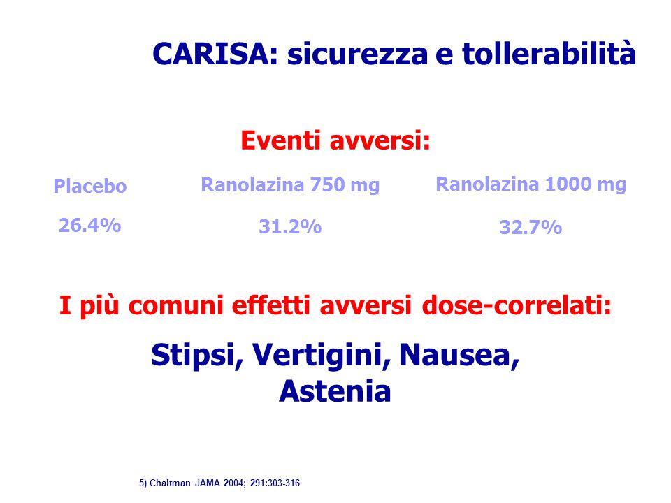 CARISA: sicurezza e tollerabilità Eventi avversi: Placebo Ranolazina 750 mg Ranolazina 1000 mg 26.4% 31.2% 32.7% I più comuni effetti avversi dose-cor