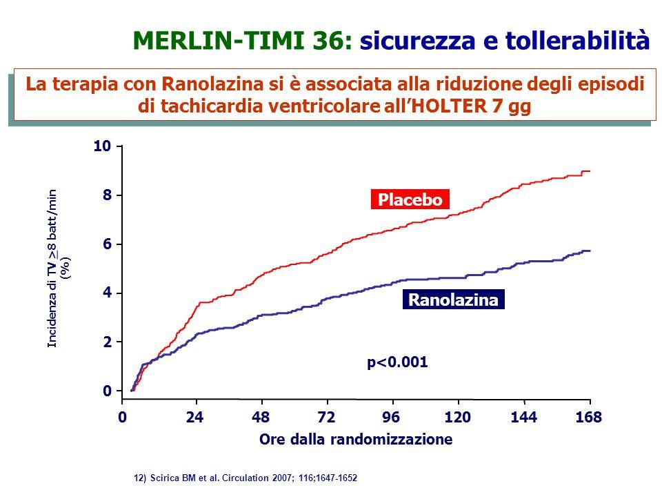 0 2 4 6 8 10 024487296120144168 Ore dalla randomizzazione Incidenza di TV > 8 batt/min (%) Ranolazina Placebo p<0.001 MERLIN-TIMI 36: sicurezza e toll