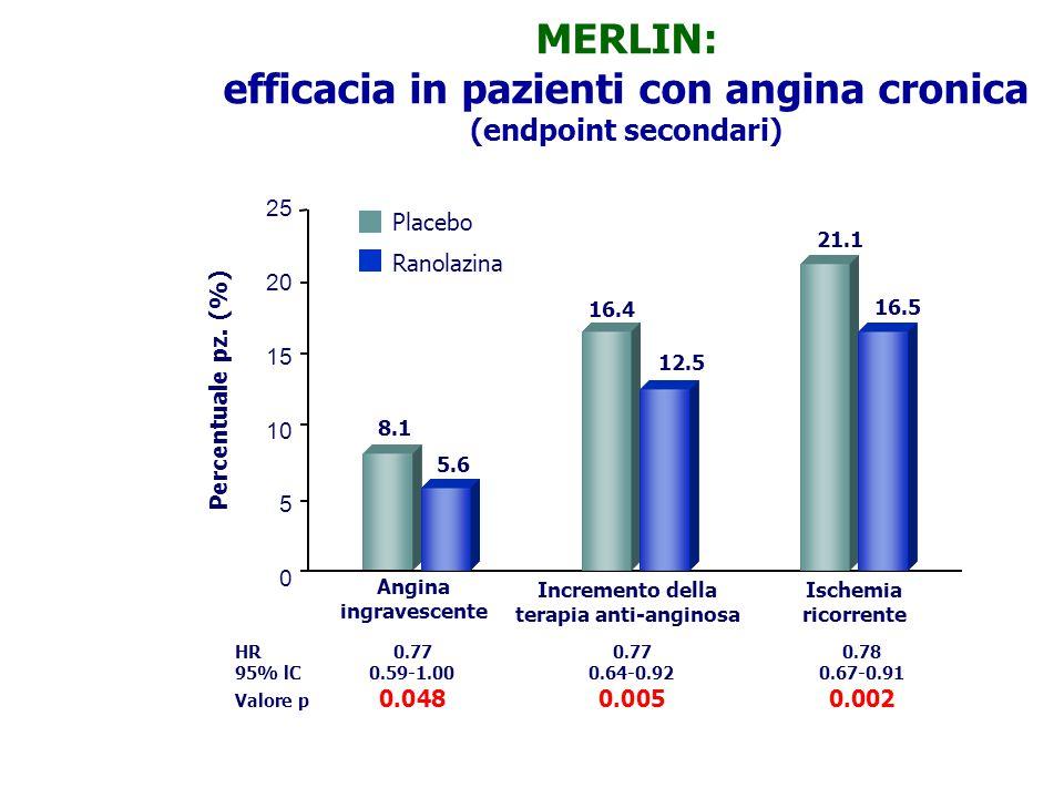 Ranolazina Placebo Percentuale pz. (%) 25 20 15 10 5 0 Angina ingravescente Incremento della terapia anti-anginosa Ischemia ricorrente 8.1 5.6 16.4 12