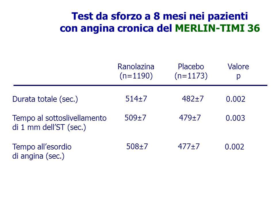 Test da sforzo a 8 mesi nei pazienti con angina cronica del MERLIN-TIMI 36 Ranolazina (n=1190) 0.002477±7508±7Tempo all'esordio di angina (sec.) 0.003