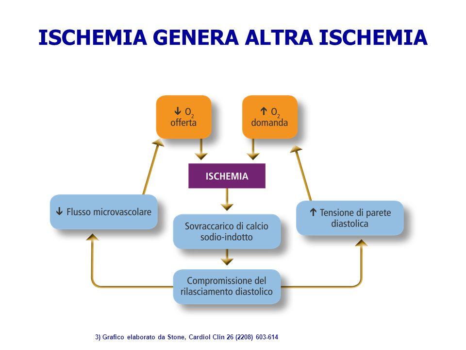 ISCHEMIA GENERA ALTRA ISCHEMIA 3) Grafico elaborato da Stone, Cardiol Clin 26 (2208) 603-614