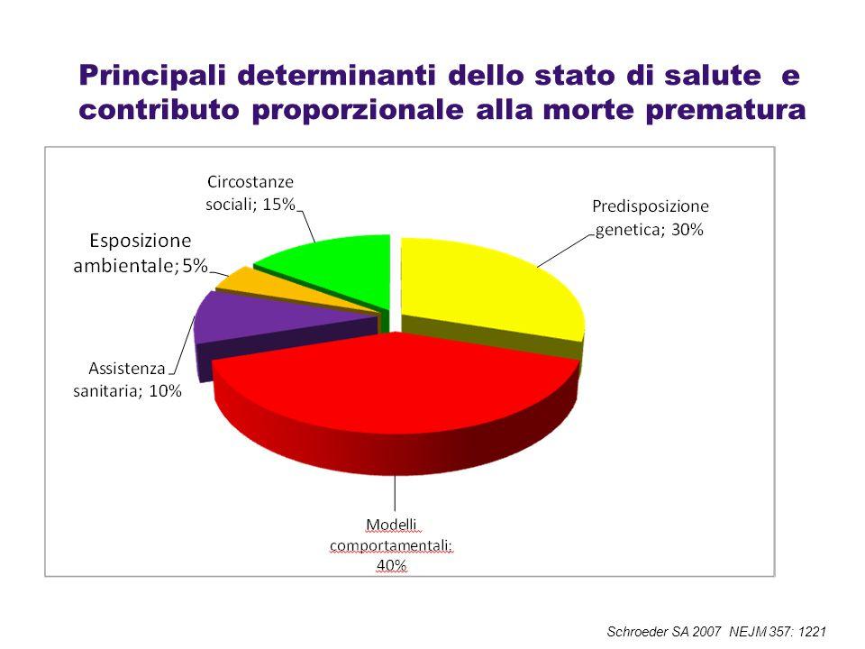 Principali determinanti dello stato di salute e contributo proporzionale alla morte prematura Schroeder SA 2007 NEJM 357: 1221