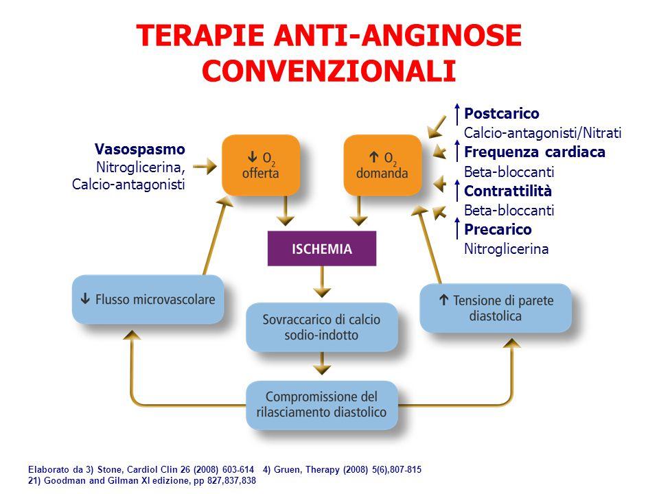 TERAPIE ANTI-ANGINOSE CONVENZIONALI Vasospasmo Nitroglicerina, Calcio-antagonisti Postcarico Calcio-antagonisti/Nitrati Frequenza cardiaca Beta-blocca